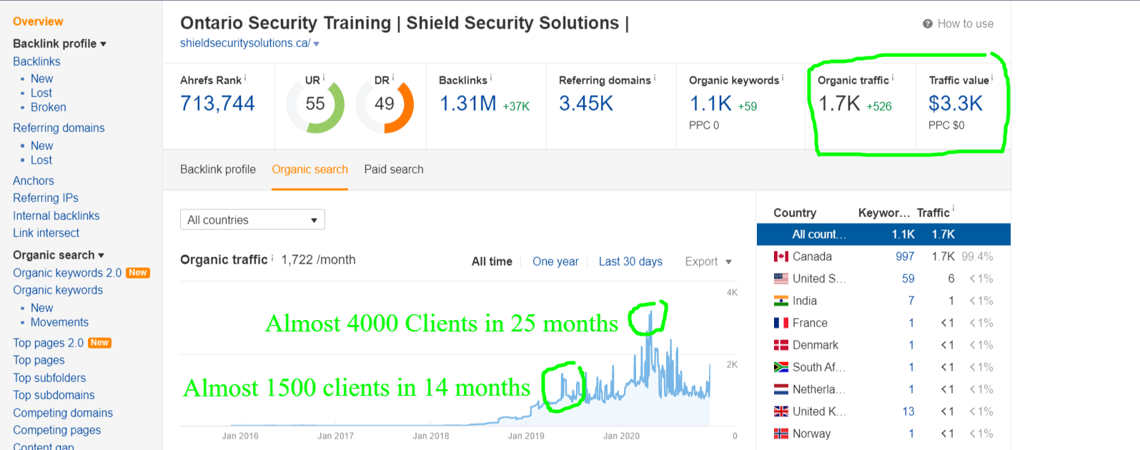 Overview-shieldsecuritysolutions-ca-on-Ahrefs (1)