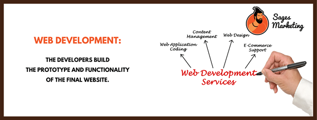Web Developing, What It Is